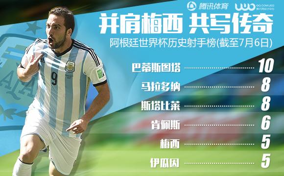 世界杯-阿根廷1-0比利时晋级四强 伊瓜因破门