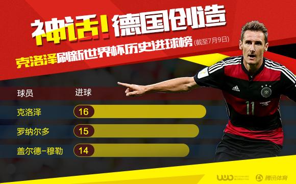 世界杯-德国7-1胜巴西进决赛 K神16球超大罗
