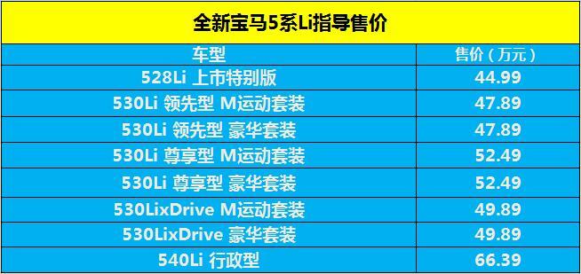 全新宝马5系Li正式上市 售价44.99万元起