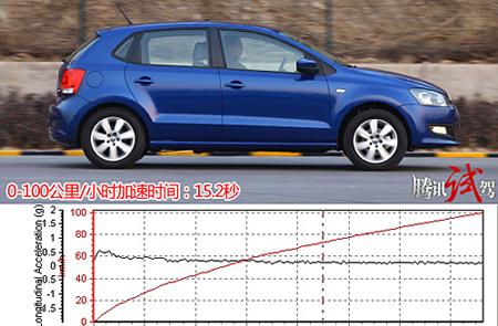 1.4升发动机加速表现不够给力,但换来的应该是更加出色的油耗成绩