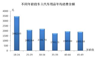 不同年龄段车主用品年均消费金额