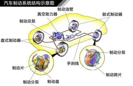 汽车知识讲堂-刹车常见问题解析