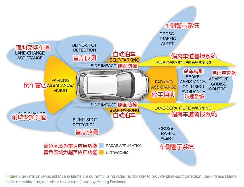 无人驾驶汽车技术图解