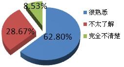 近40%网友不熟悉英菲尼迪