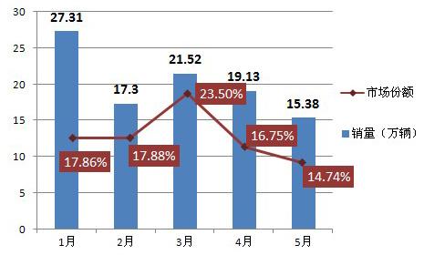2011年1-5月日系车销量及市场份额变动