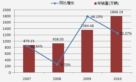 2007-2010年汽车销量变动