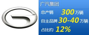 广汽集团十二五规划