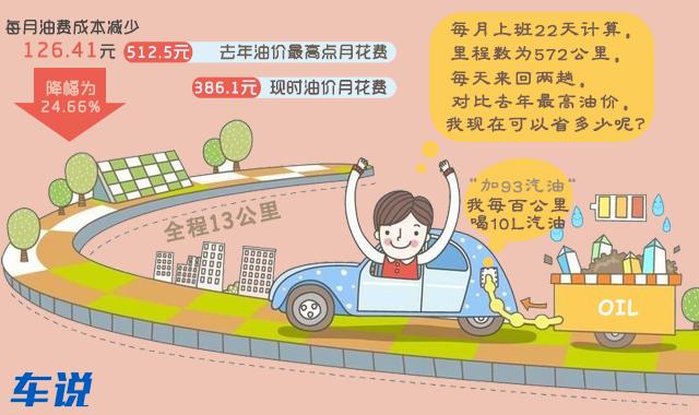 广州车主油费前后对比