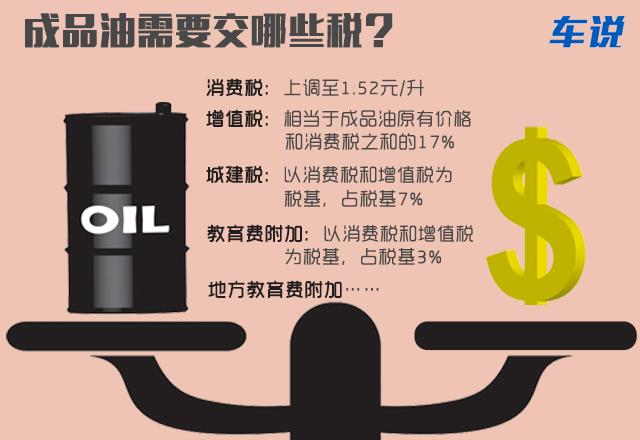 成品油需要交哪些税