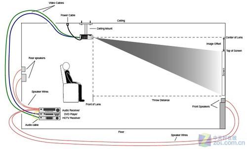 投影仪安装步骤
