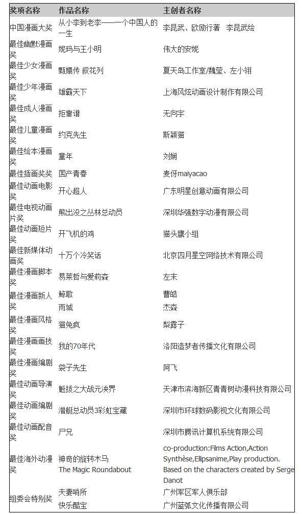 第10届中国动漫金龙奖获奖名单!