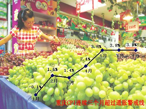 重庆1月-7月CPI涨幅