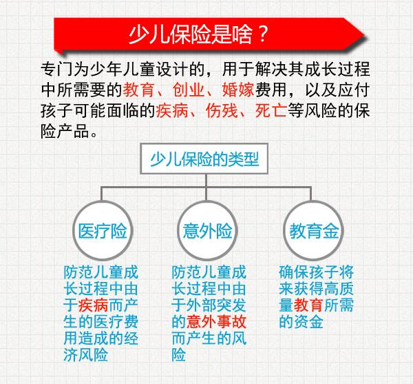 渝小财理财记25:少儿保险如何正确购买?