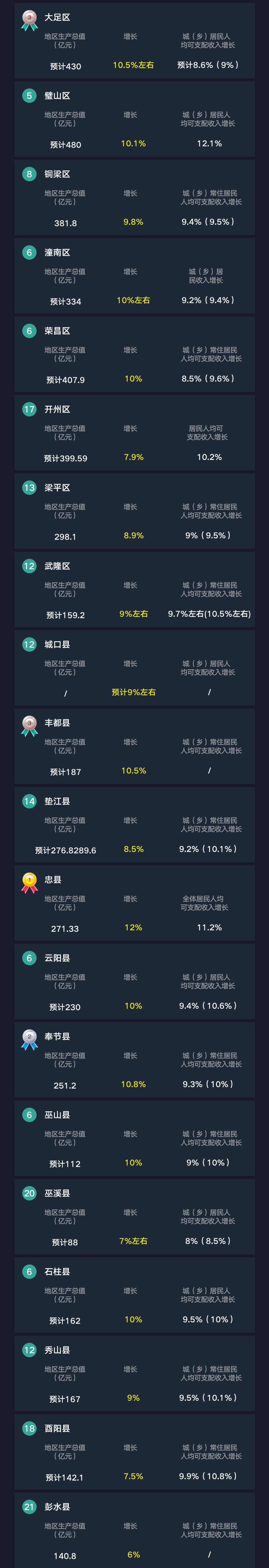 数说重庆NO.1:区县GDP盘点