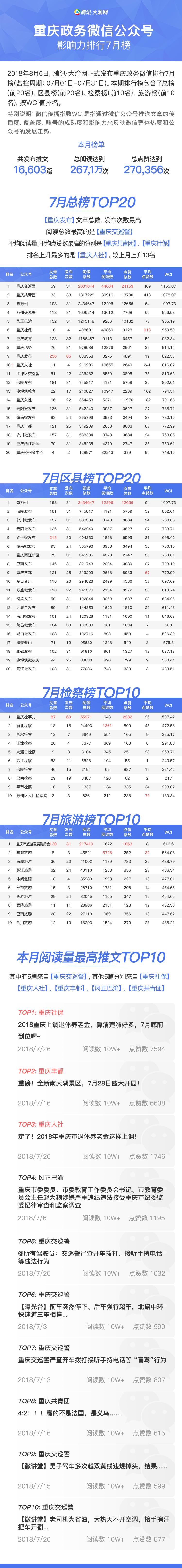 """重庆政务微信排行7月榜 """"重庆人社""""进入总榜前十"""