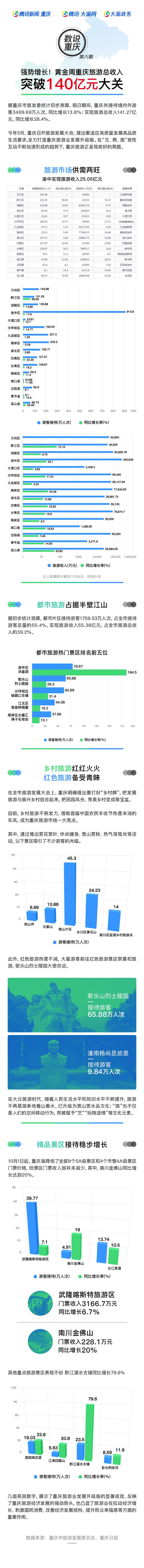 强势增长,黄金周重庆旅游总收入突破140亿元!