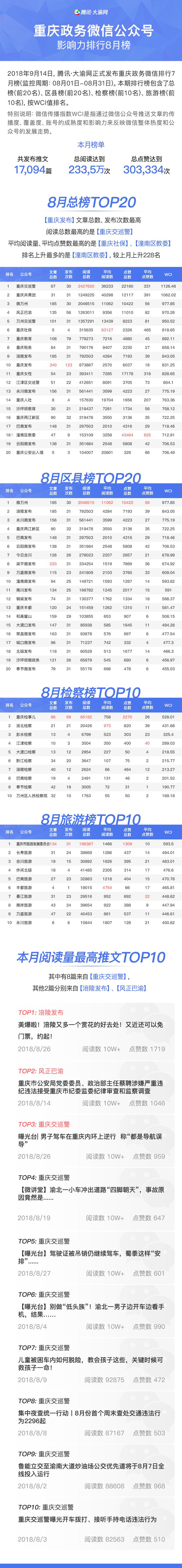 """重庆政务微信排行8月榜 """"潼南区教委""""进入总榜前20"""