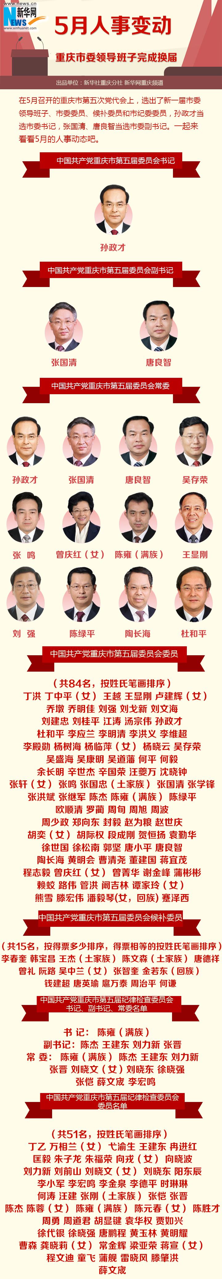 5月人事变动:重庆市委领导班子完成换届