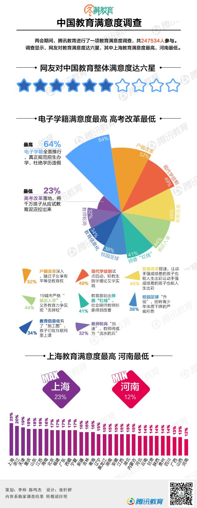 中国教育满意度调查