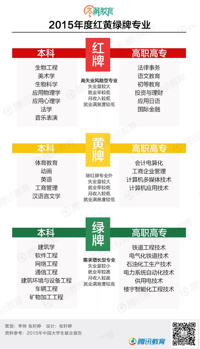 2015年度红黄绿牌专业
