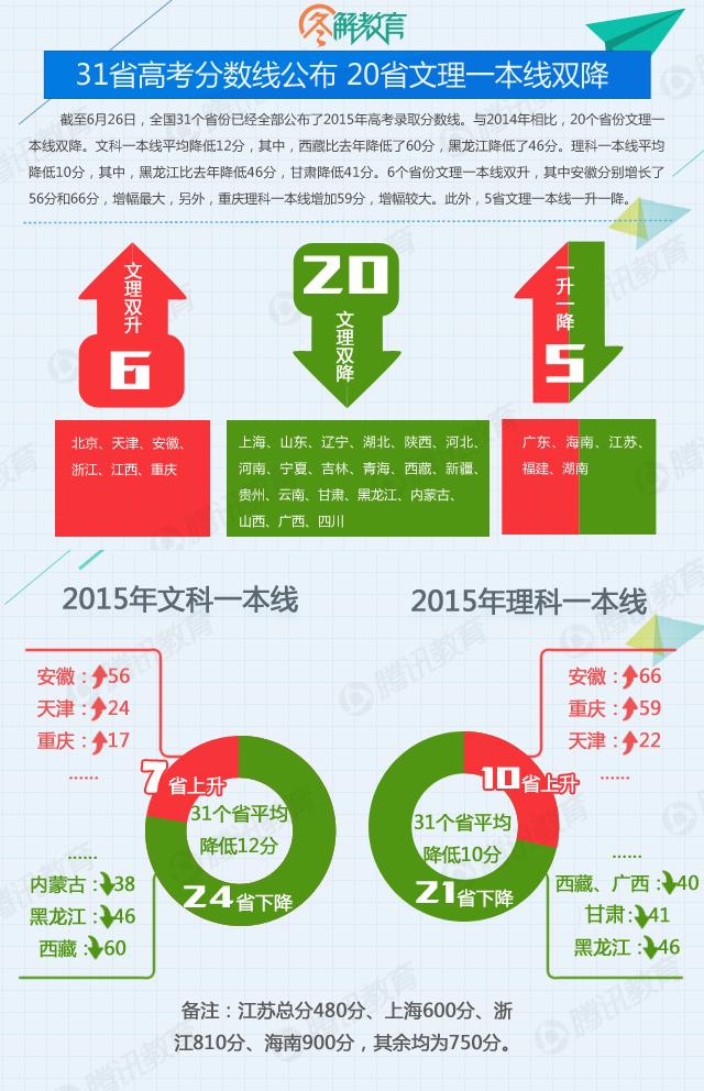 2015年高考分数线盘点