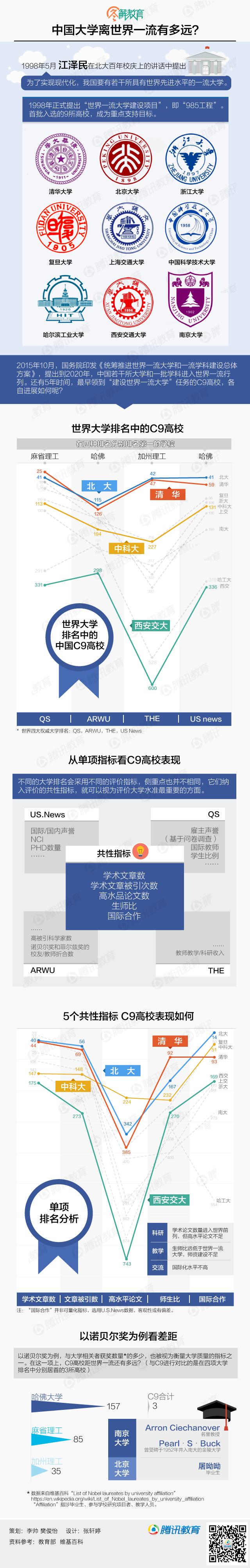 中国大学离世界一流有多远?