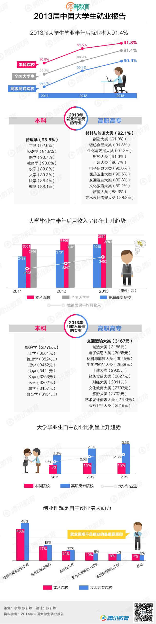 2013届中国大学生就业报告 - 林老师 - 林老师高中政治教学博客