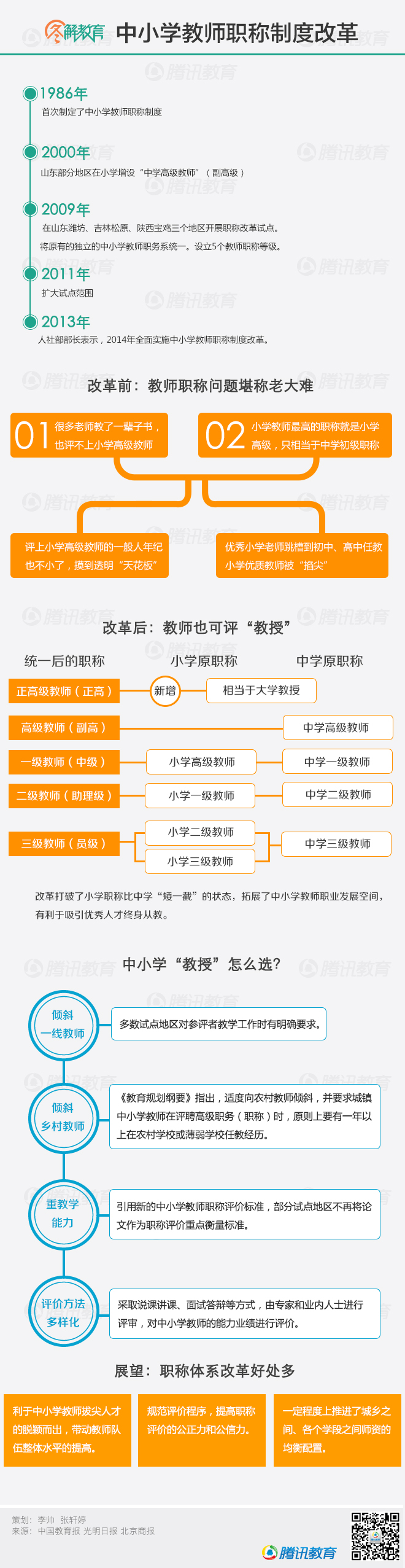 中小学教师职称制度改革