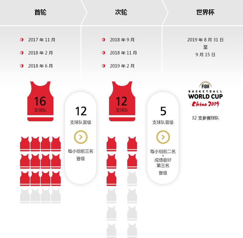 2019年国际篮联篮球世界杯―非洲区预选赛晋级之路