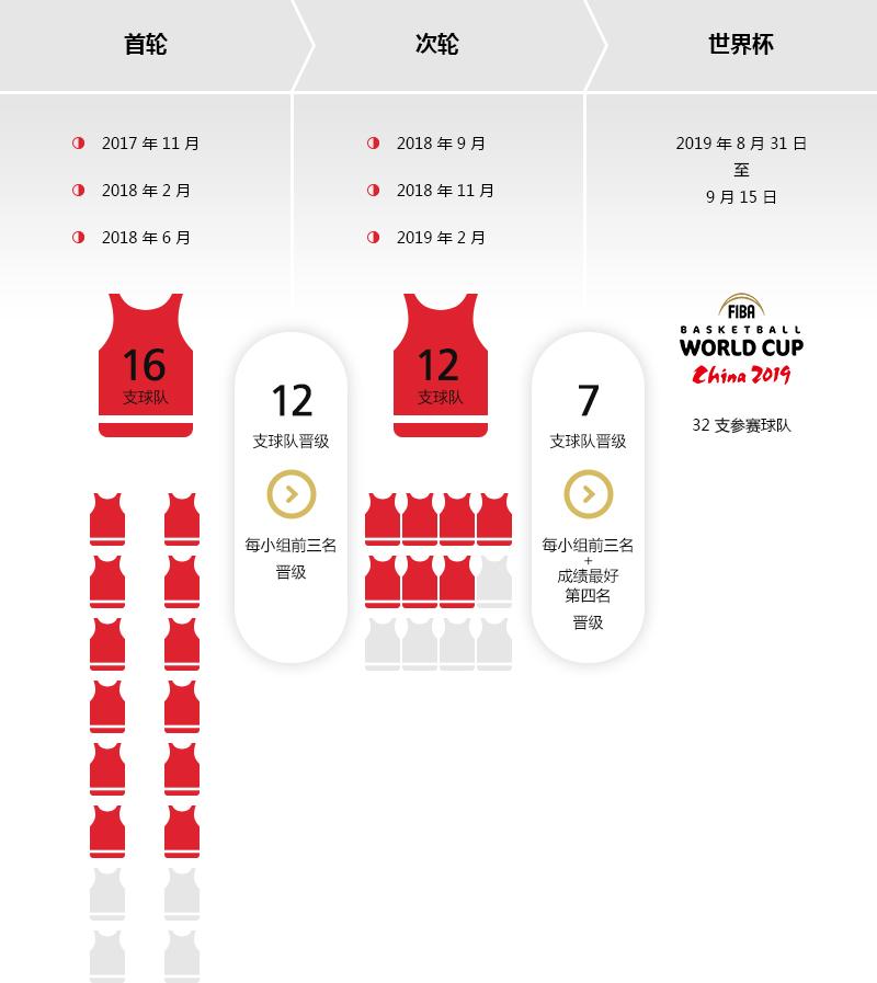 2019年国际篮联篮球世界杯―美洲区预选赛晋级之路