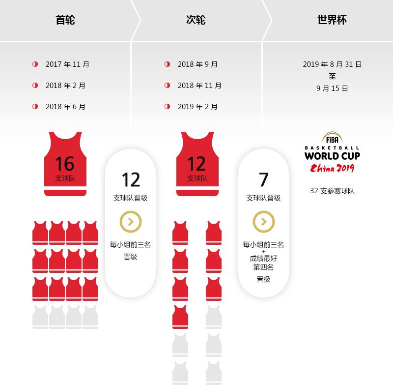 2019年国际篮联篮球世界杯―亚洲区预选赛晋级之路