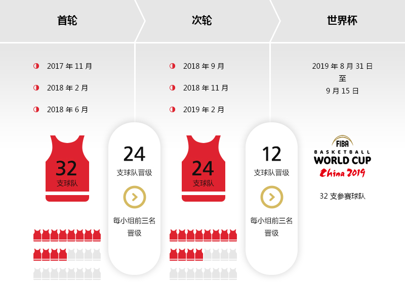 2019年国际篮联篮球世界杯―欧洲区预选赛晋级之路