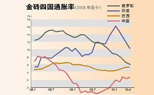 金砖四国面临考验 通胀房价热钱问题待解决