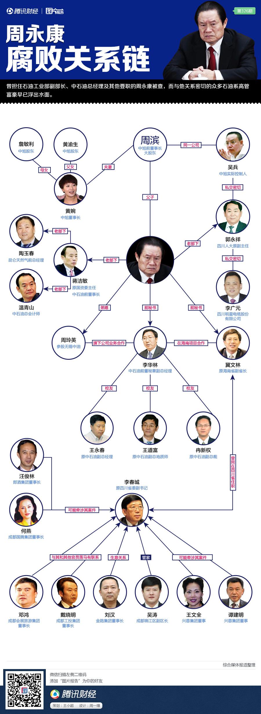 周永康与中石油腐败关系谱