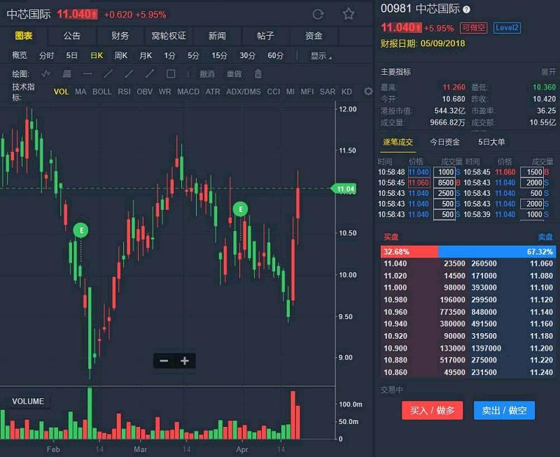成交额连续倍增 中芯国际(00981.HK)继续拉升