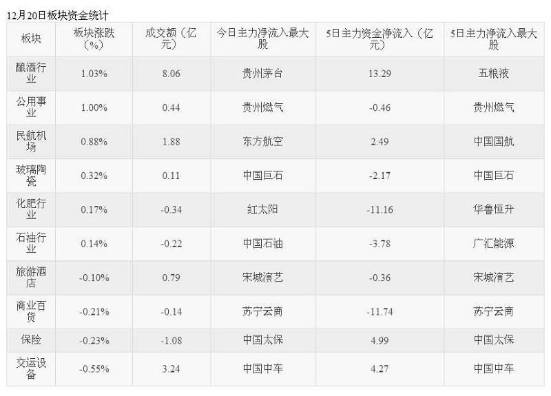机器小强: 今日1只股票封板 酿酒行业板块涨幅最大