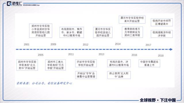 宇华教育(06169.HK)民办教育的龙头,并购助力