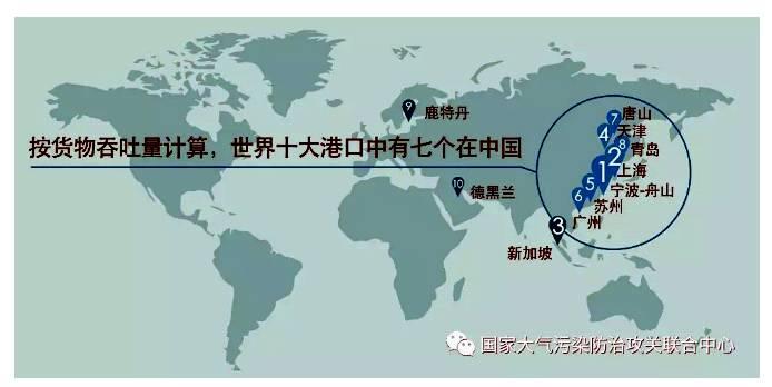 按货物吞吐量计算,世界十大港口中有七个在中国,2017年宁波-舟山港