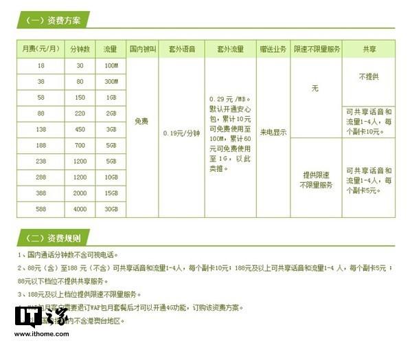 中国移动飞享套餐升级:流量话费