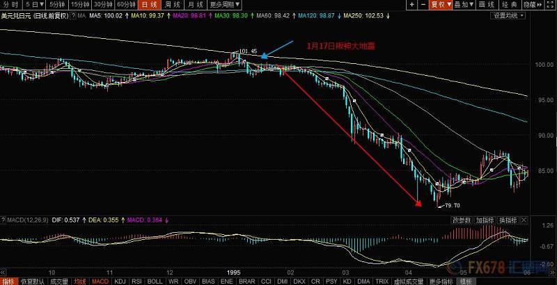 2011年3月日本福岛地震后,日元在外汇市场上短暂下跌,随后便掉头不断