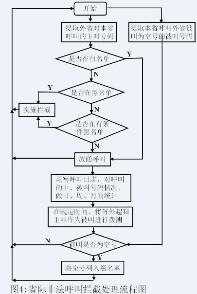 通过对sip信令(ngn软件换或ims交换机)或七号信令(传统的电路交换机)