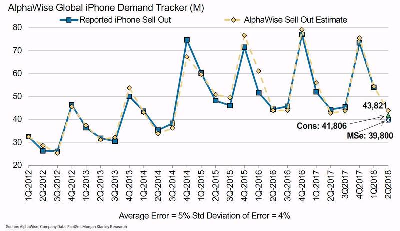 在下一代iPhone上,摩根士丹利预计公司有可能会发布三款大小新iPhone发布:5.8英寸及6.5英寸的OLED iPhone以及6.1英寸的LCD新款iPhone。 古根海姆认为6.5英寸 OLED 应当是传说中的iPhone X Plus,这是对现有iPhone X的重要补充(考虑到去年由于OLED问题缺乏相关大屏款,iPhone X的销量部分受到了影响)。而在6.