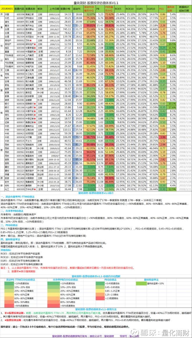 【2018.06.01】各行业龙头股、各指数估值数据