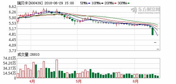 控股股东时隔4个月再度增持 瑞贝卡发力新渠道订单已排至10月