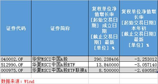 30条公募产品备战A股归入MSCI:最高进款近4