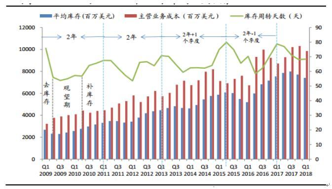 中兴,美光案深刻体现了中国集成电路对外依存度过高而引发的无法规避