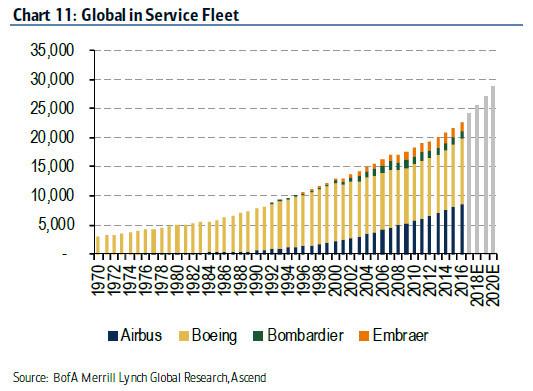 波音,空客,庞巴迪和巴西航空工业公司都在不断增加全球服务飞机的数量