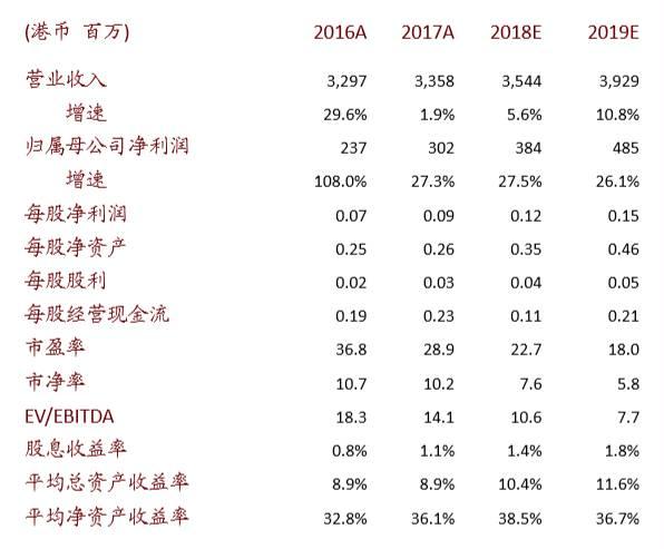 中海物业(2669.HK):FY17年规模大幅扩张;未来有望实现可持续内生增长