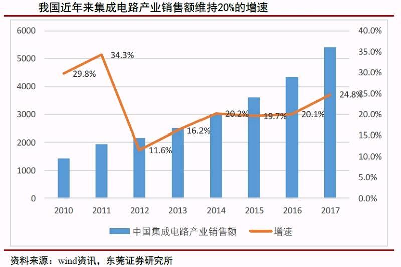 2017年中国集成电路产业销售额达到5411.3亿元,同比增长24.