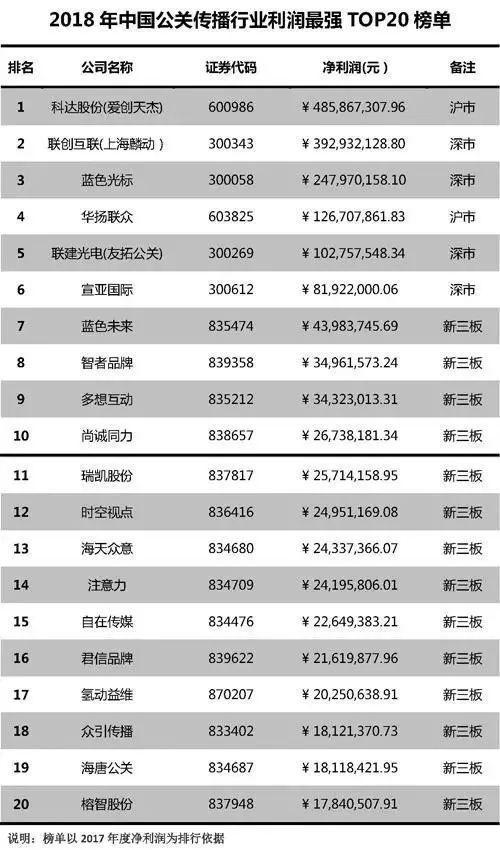2019中国行业利润排行_中国企业500强出炉 柳州企业表现如何